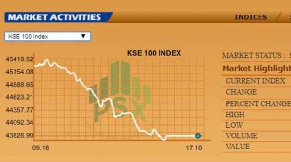 اسٹاک مارکیٹ میں شدید مندی، ہنڈرڈ انڈیکس 3 فیصد تک گر گیا