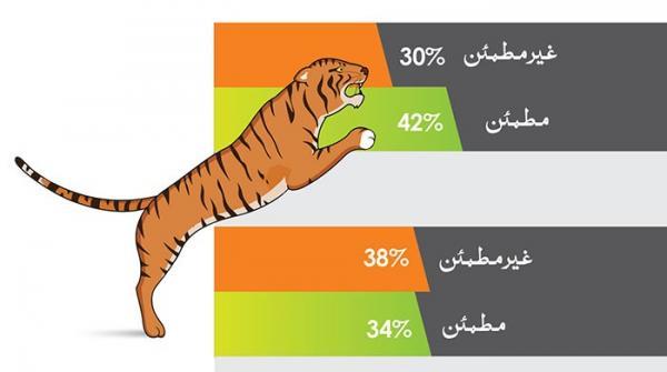 عوام وفاقی حکومت کی کارکردگی کے حوالے سے تقسیم