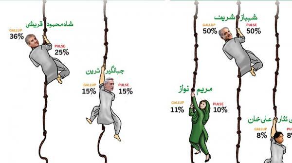 مسلم لیگ ن اور پی ٹی آئی میں دوسرا مقبول ترین رہنما کون؟