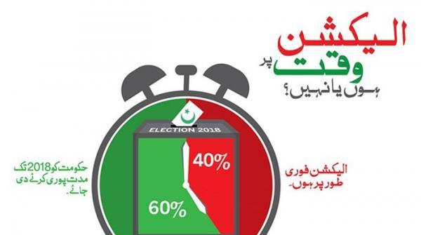 پاکستانیوں کی اکثریت قبل از وقت انتخابات کی مخالف