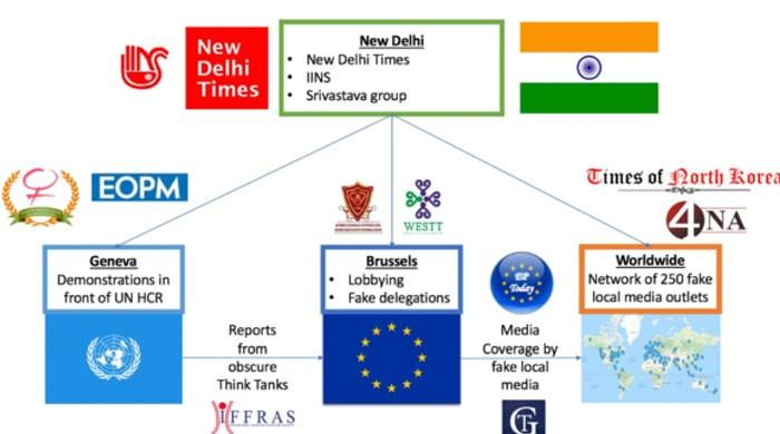 بھارتی مفادات کیلئے سوشل میڈیا پر سرگرم 265 جعلی پلیٹ فارمز  کا انکشاف