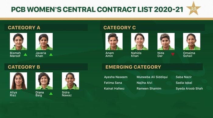 تنخواہوں میں اضافے کے ساتھ خواتین کرکٹرز کے سینٹرل کنٹریکٹ کا اعلان