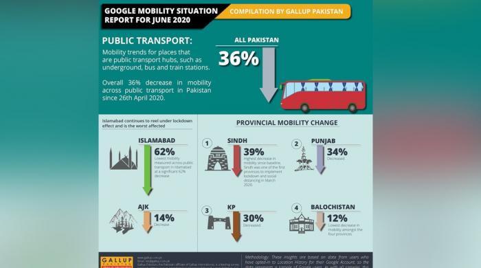 کورونا: گوگل کی پاکستان میں ماہ جون میں عوامی نقل و حرکت پر رپورٹ