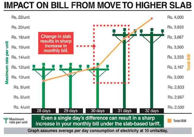 عوام کو  بجلی کے بل طے شدہ 31 کے بجائے 37 روز تک کی بنیاد پر بھیجے جانے کا انکشاف