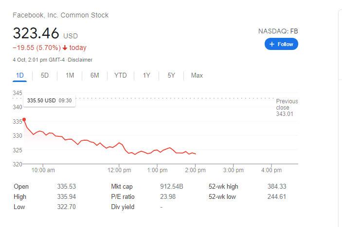 نیویارک میں امریکی اسٹاک ایکسچینج میں فیس بک کے حصص کی قیمت 5.5 فیصد تک گرگئی— فوٹو: اسکرین گریب