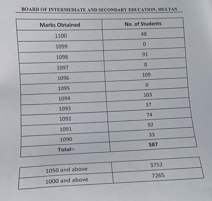 ملتان بورڈ میں 48 طلبا و طلبات نے 1100 میں سے 1100 نمبر حاصل کیے